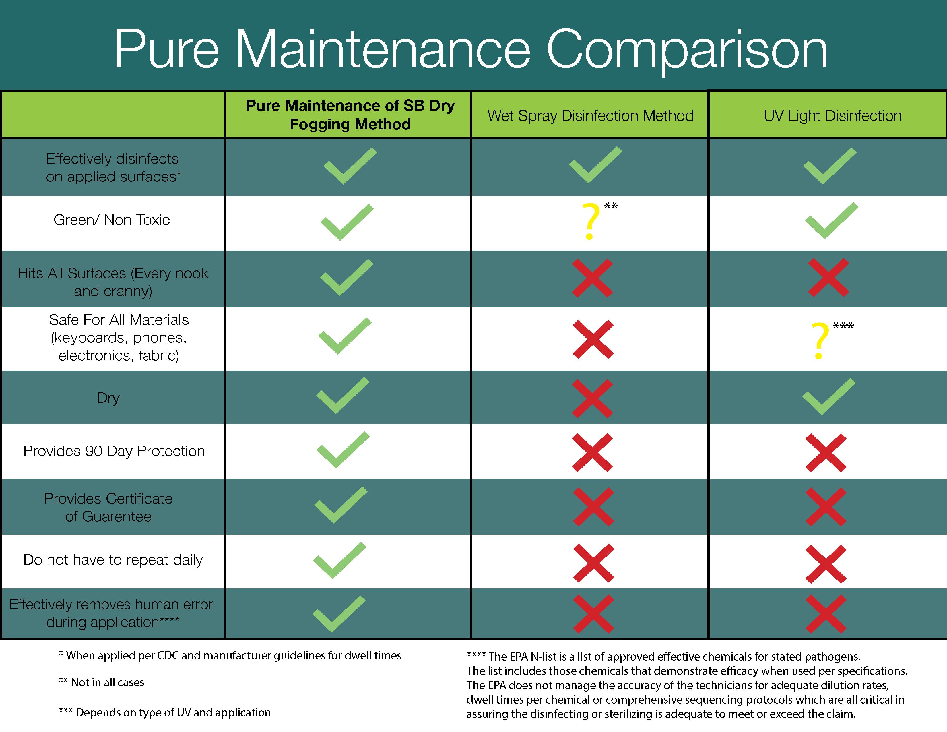 Pure Maintenance Virus Chart